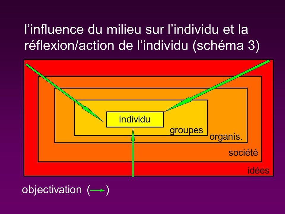 l'influence du milieu sur l'individu et la réflexion/action de l'individu (schéma 3)