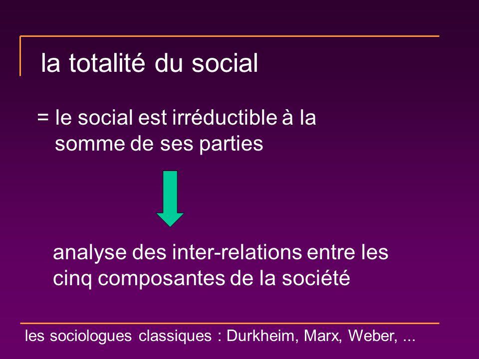 la totalité du social = le social est irréductible à la somme de ses parties. analyse des inter-relations entre les cinq composantes de la société.