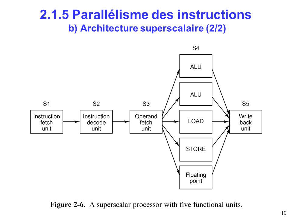 2.1.5 Parallélisme des instructions b) Architecture superscalaire (2/2)