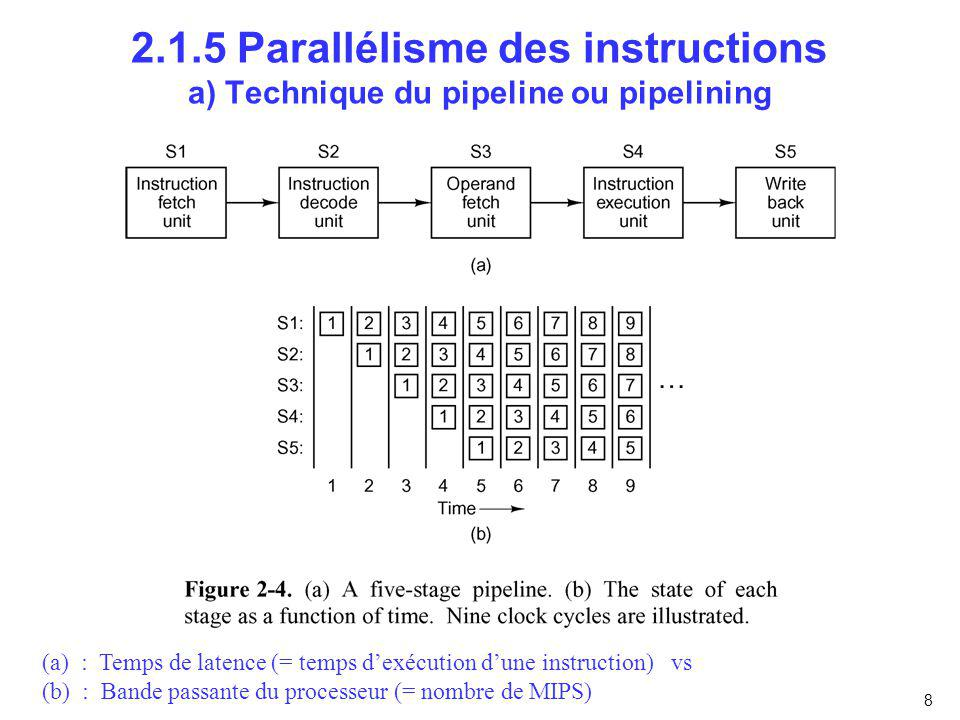 2.1.5 Parallélisme des instructions a) Technique du pipeline ou pipelining