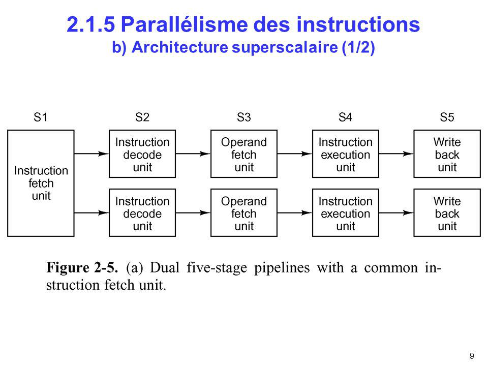 2.1.5 Parallélisme des instructions b) Architecture superscalaire (1/2)