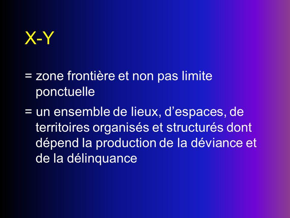 X-Y = zone frontière et non pas limite ponctuelle