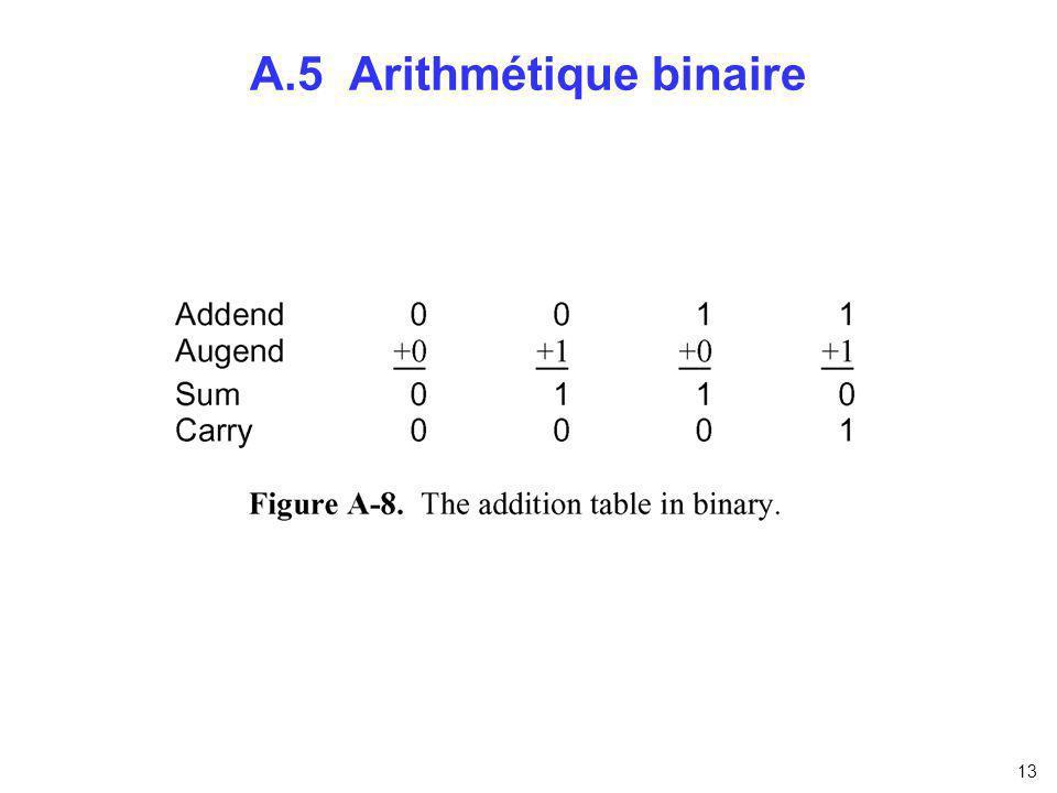 A.5 Arithmétique binaire
