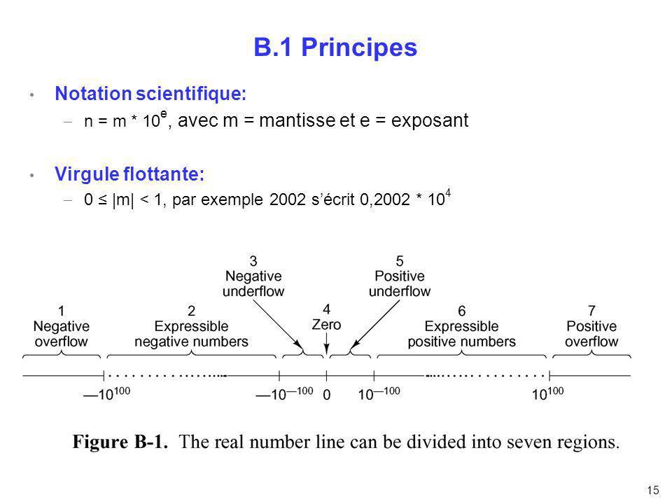B.1 Principes Notation scientifique: Virgule flottante: