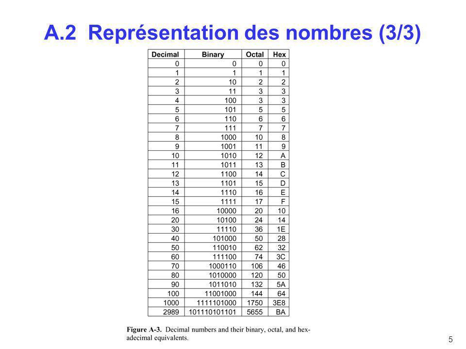 A.2 Représentation des nombres (3/3)