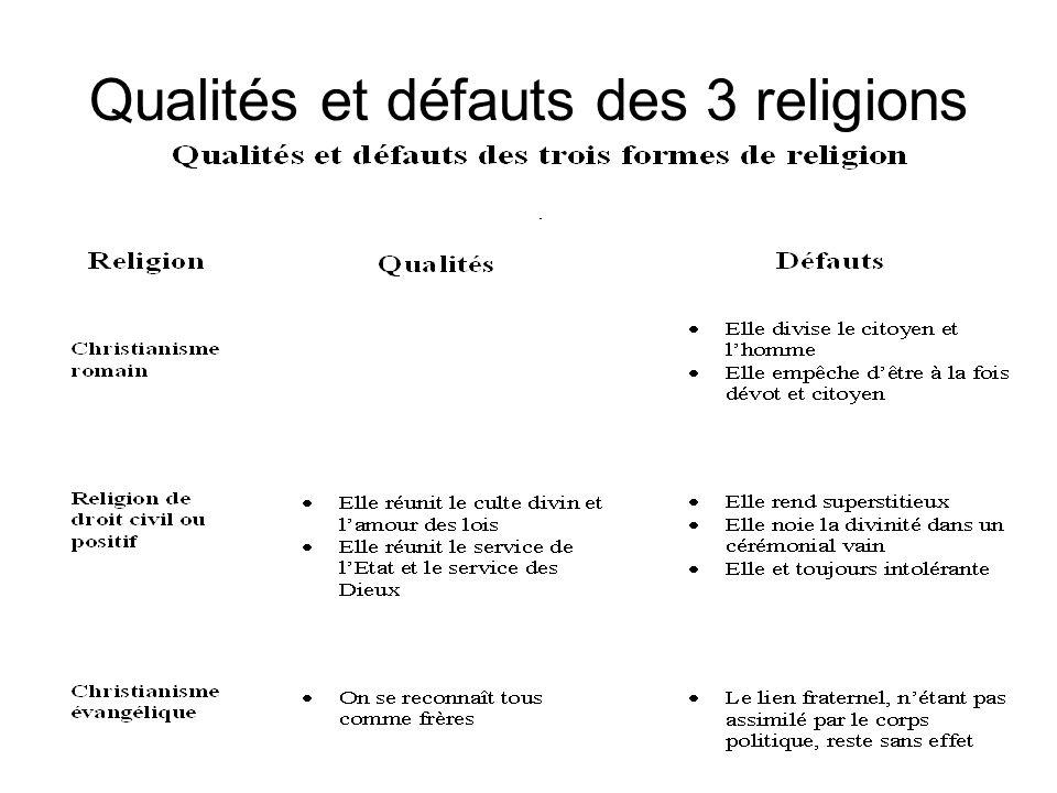Qualités et défauts des 3 religions