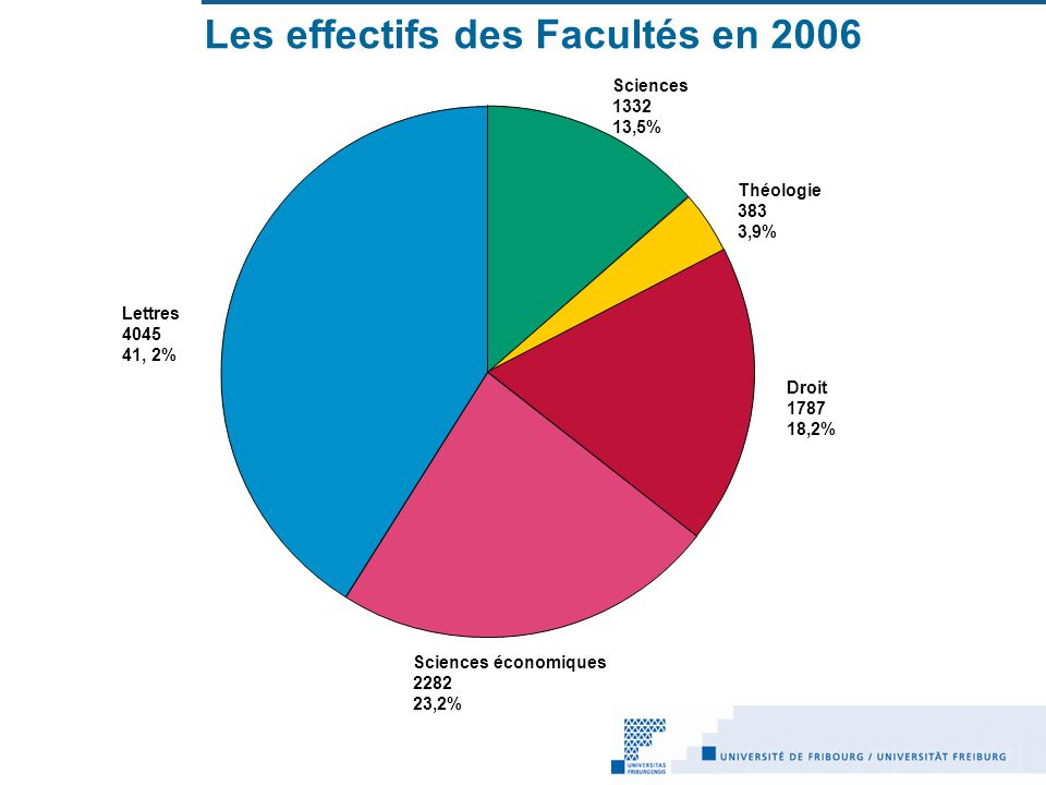 Les effectifs des Facultés en 2006