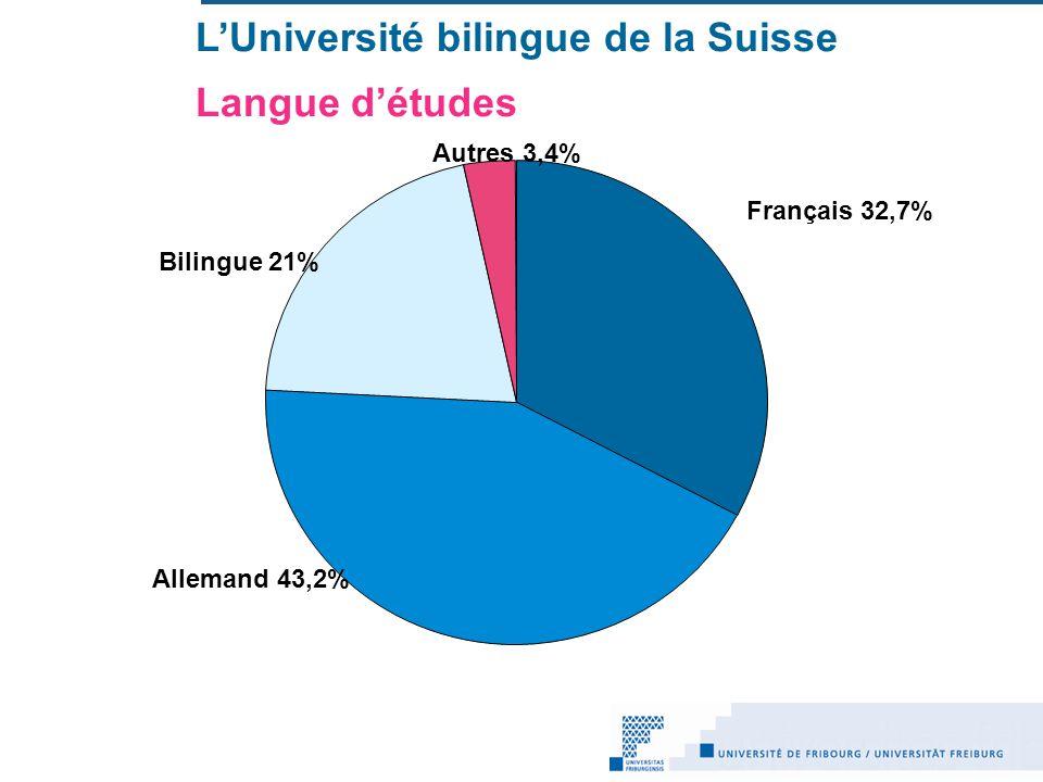 L'Université bilingue de la Suisse Langue d'études