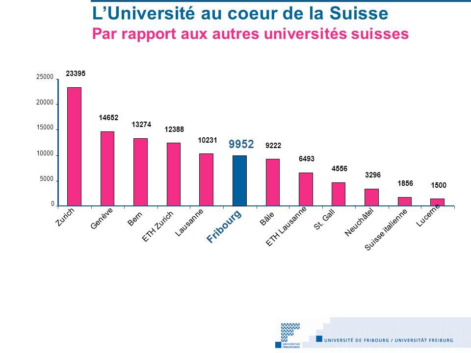 L'Université au coeur de la Suisse Par rapport aux autres universités suisses