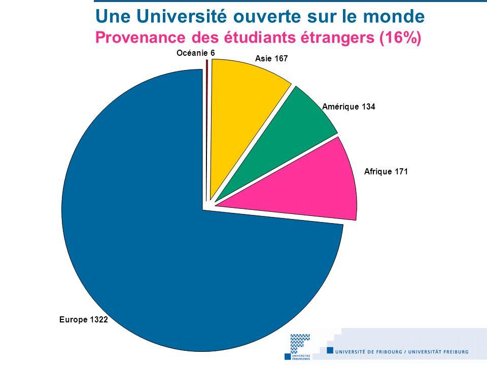 Une Université ouverte sur le monde Provenance des étudiants étrangers (16%)