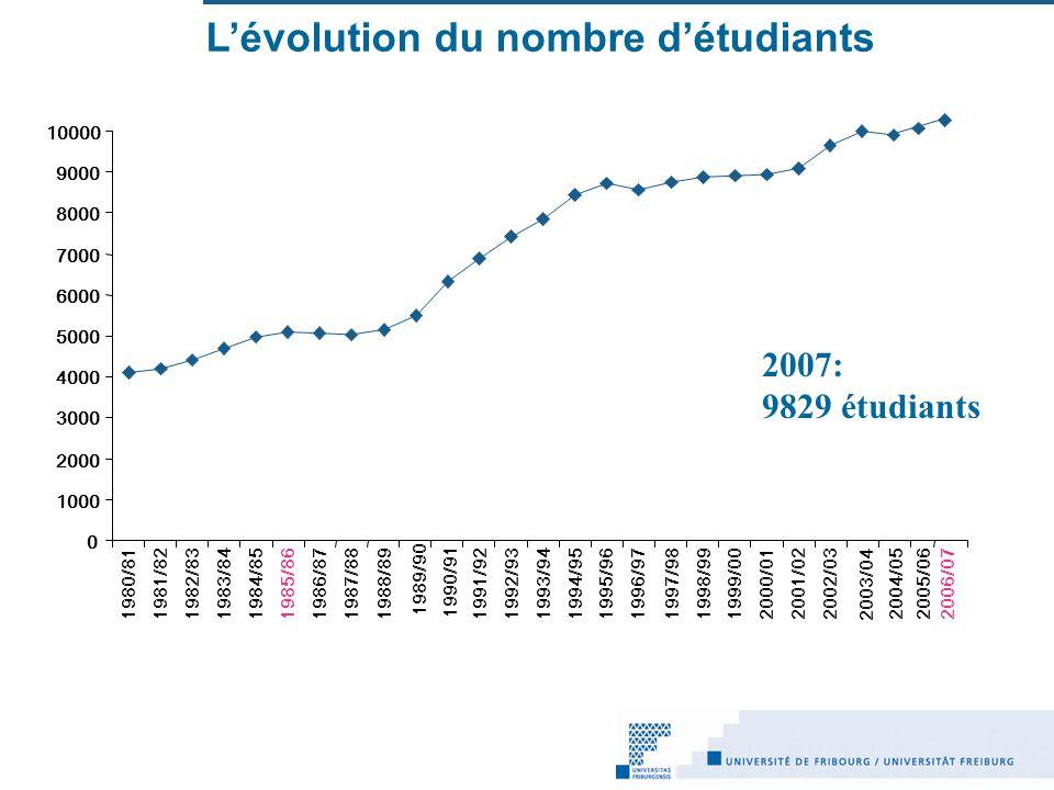 L'évolution du nombre d'étudiants