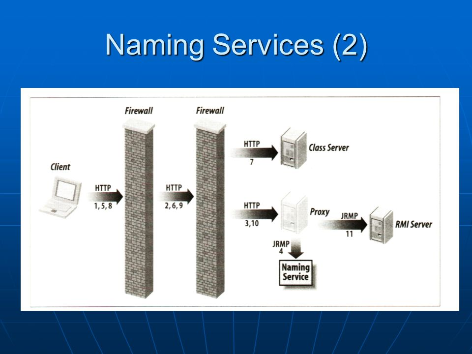 Naming Services (2)