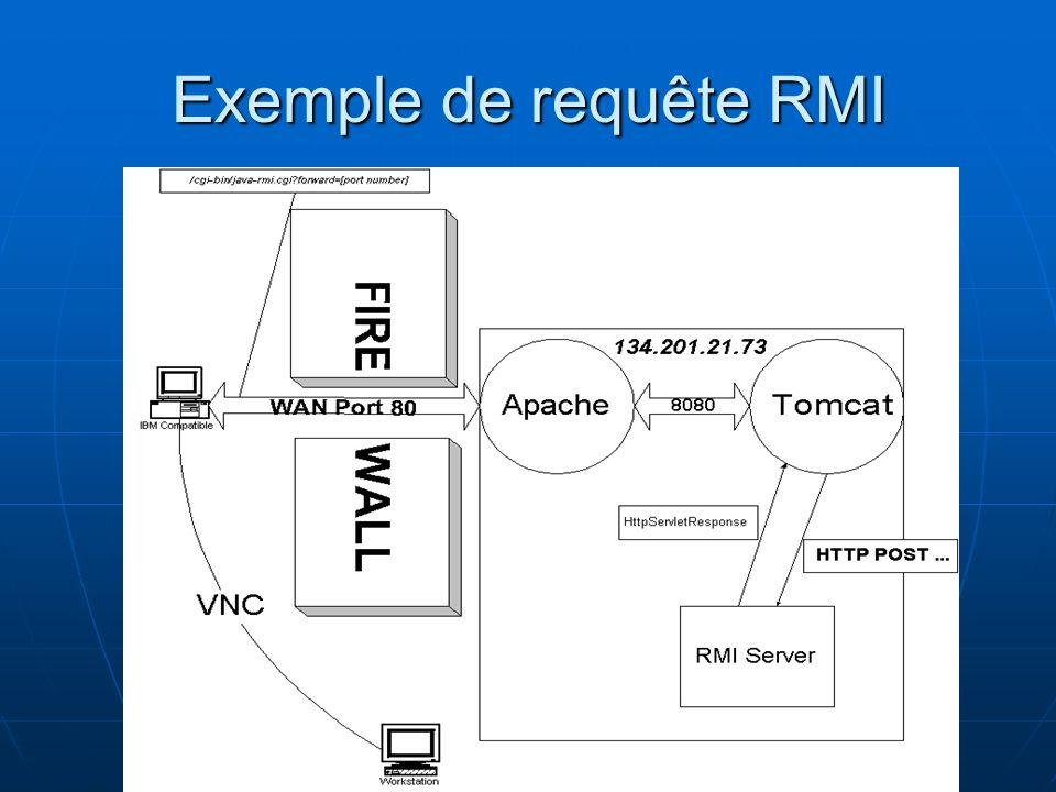 Exemple de requête RMI