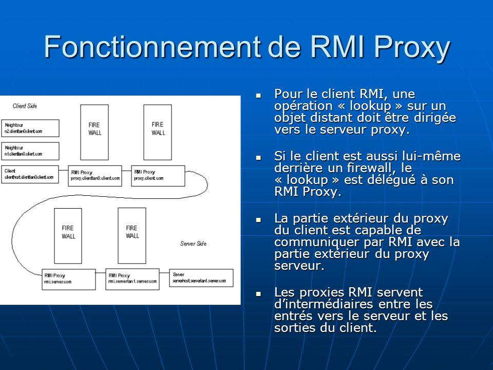 Fonctionnement de RMI Proxy