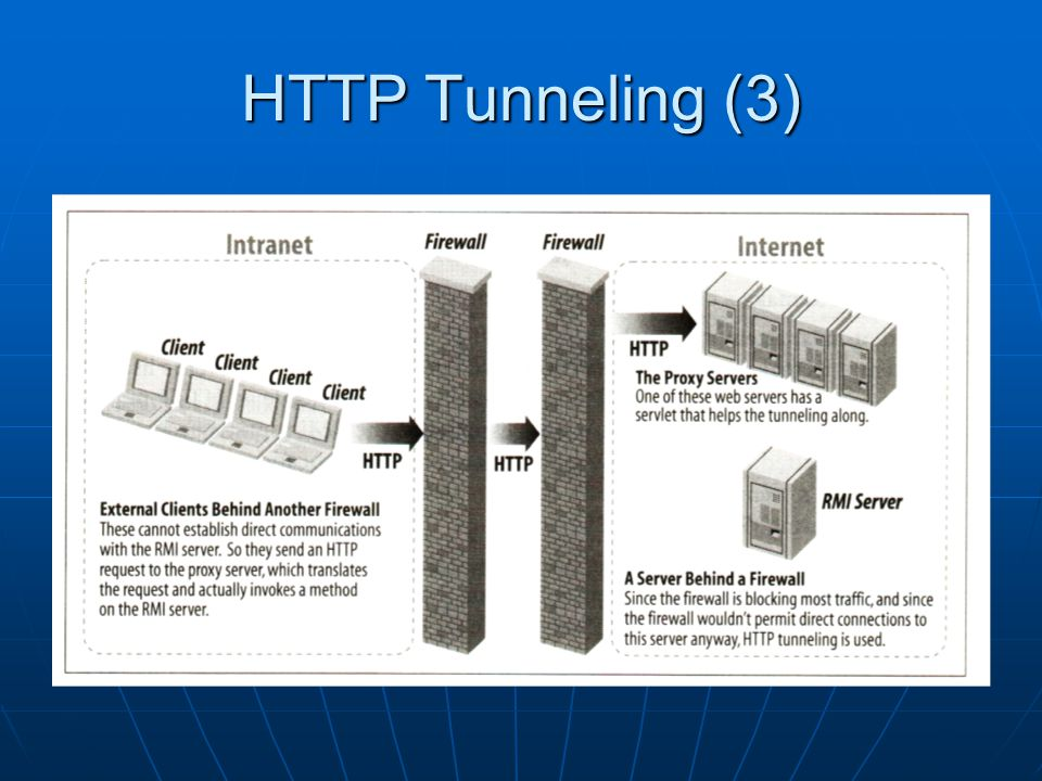 HTTP Tunneling (3)