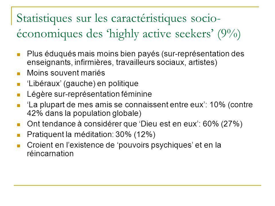 Statistiques sur les caractéristiques socio-économiques des 'highly active seekers' (9%)
