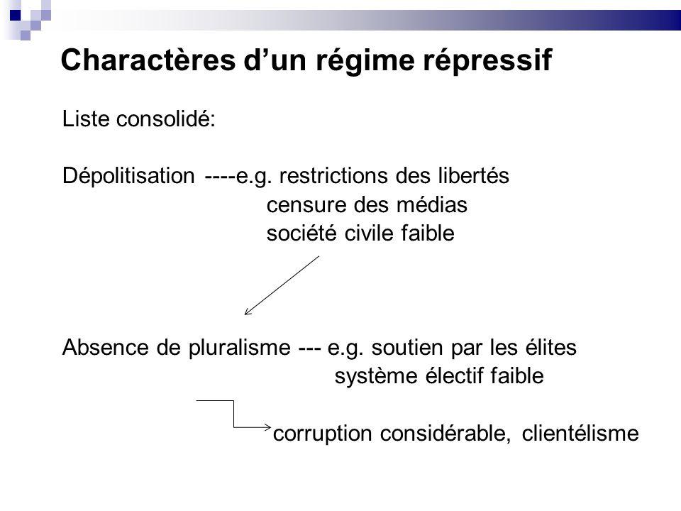 Charactères d'un régime répressif