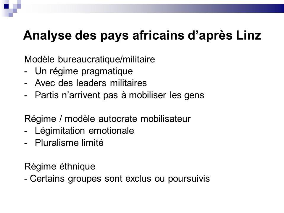 Analyse des pays africains d'après Linz
