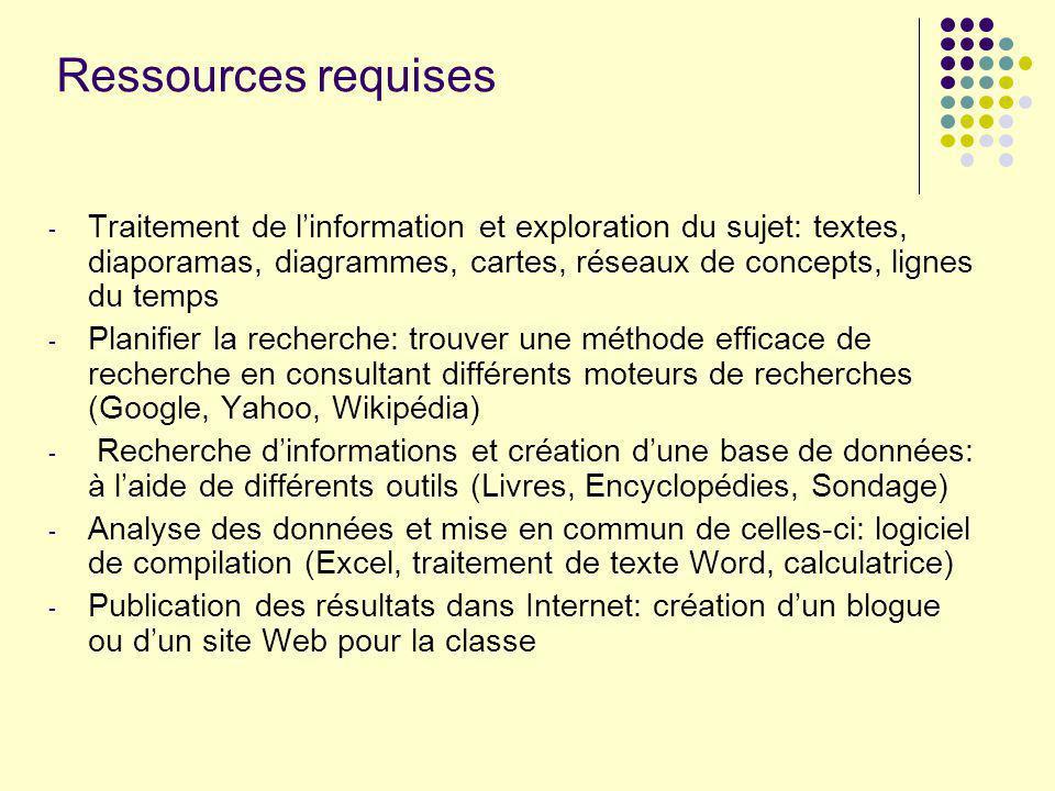 Ressources requises Traitement de l'information et exploration du sujet: textes, diaporamas, diagrammes, cartes, réseaux de concepts, lignes du temps.