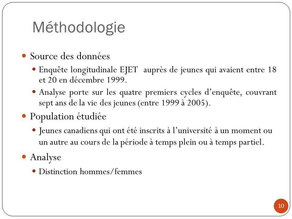 Méthodologie Source des données Population étudiée Analyse