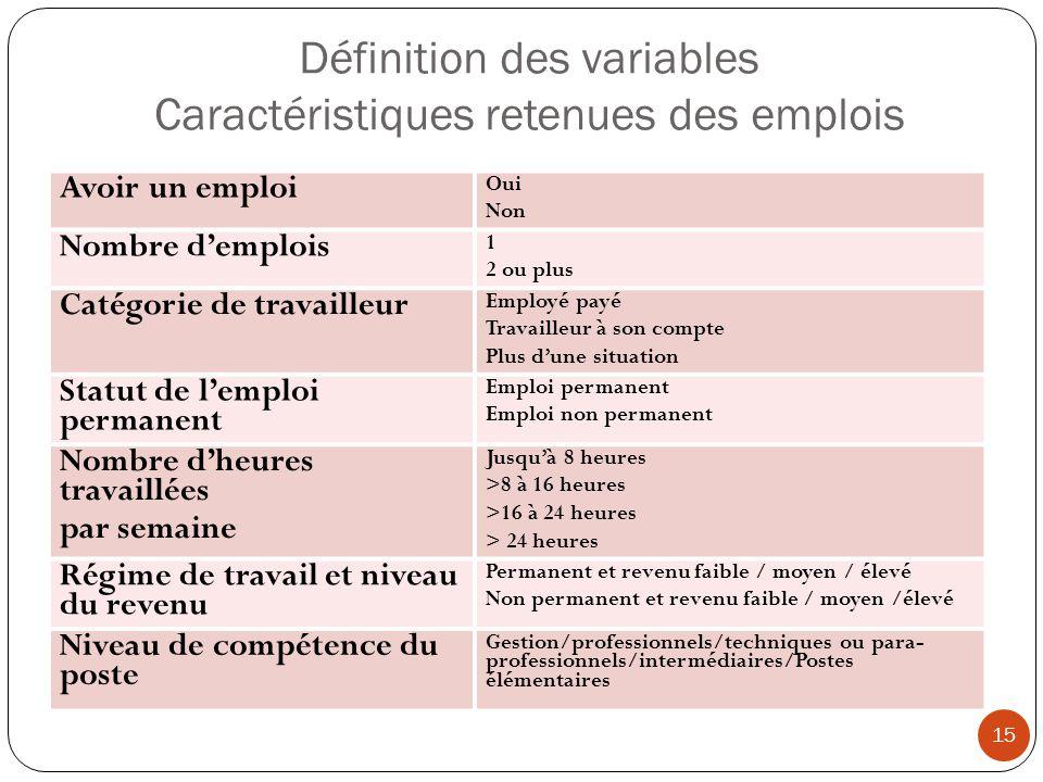 Définition des variables Caractéristiques retenues des emplois