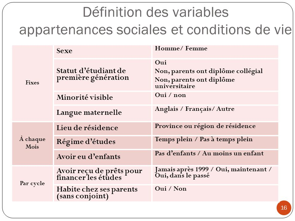 Définition des variables appartenances sociales et conditions de vie