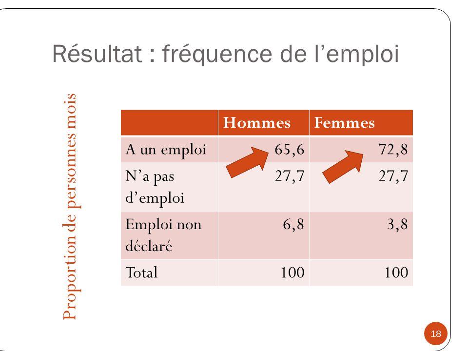 Résultat : fréquence de l'emploi