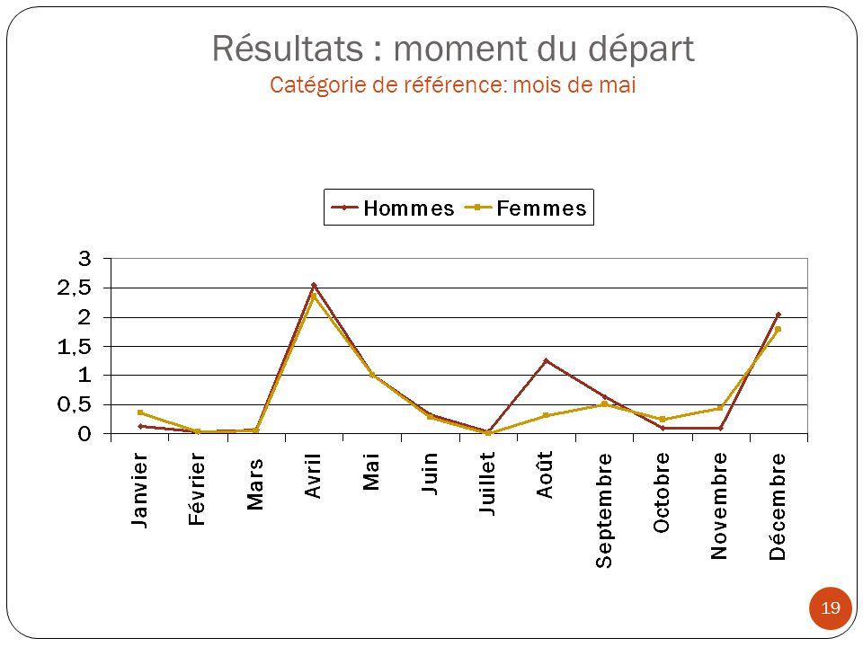 Résultats : moment du départ Catégorie de référence: mois de mai
