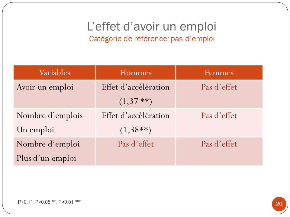 L'effet d'avoir un emploi Catégorie de référence: pas d'emploi