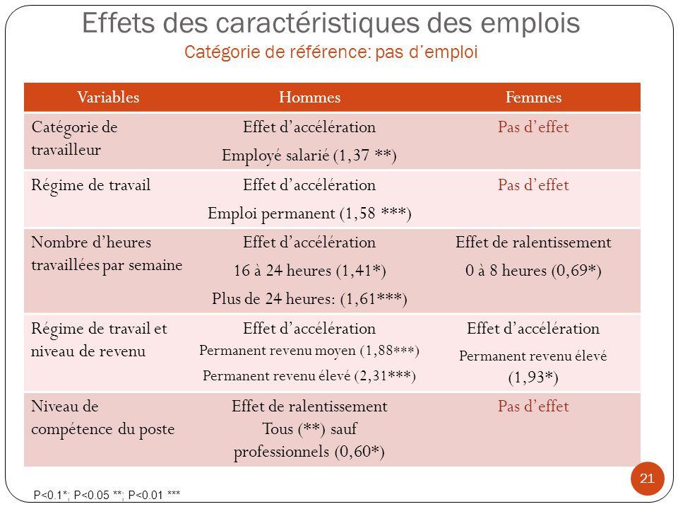 Effets des caractéristiques des emplois Catégorie de référence: pas d'emploi