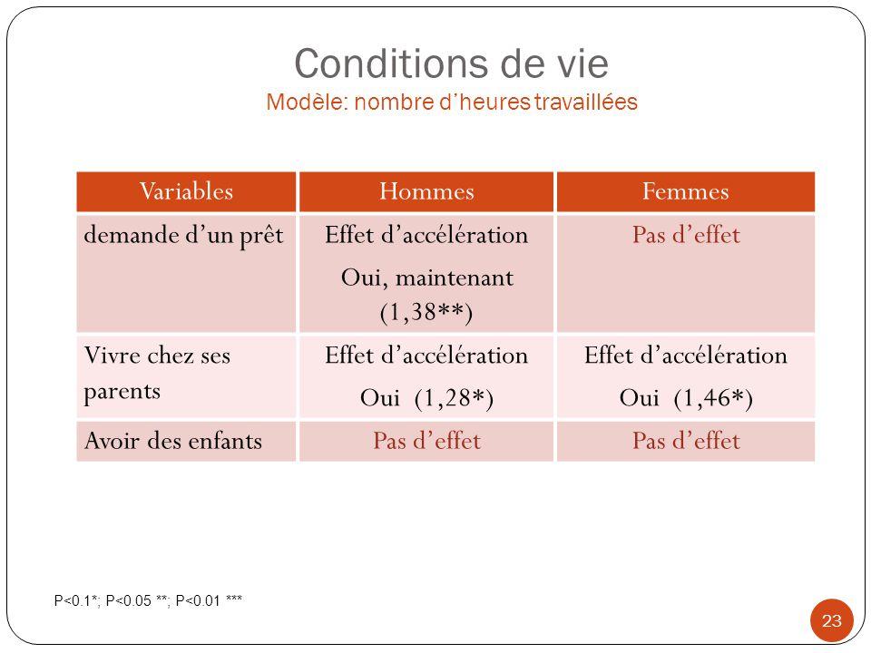 Conditions de vie Modèle: nombre d'heures travaillées