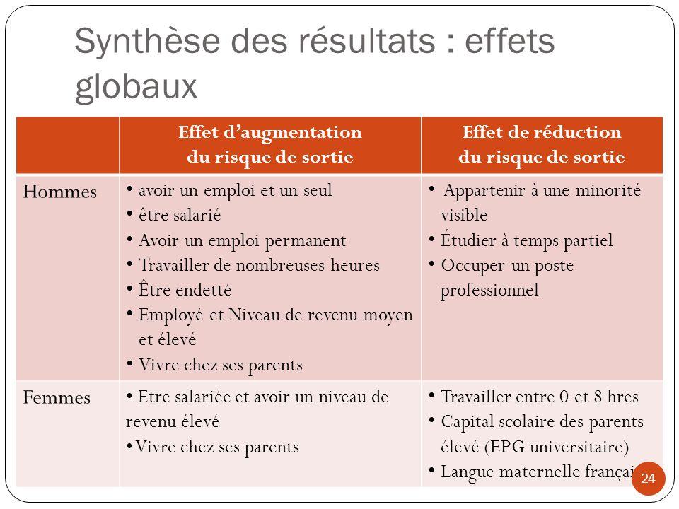 Synthèse des résultats : effets globaux