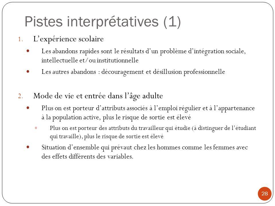 Pistes interprétatives (1)