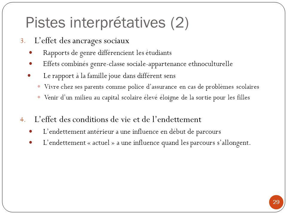 Pistes interprétatives (2)