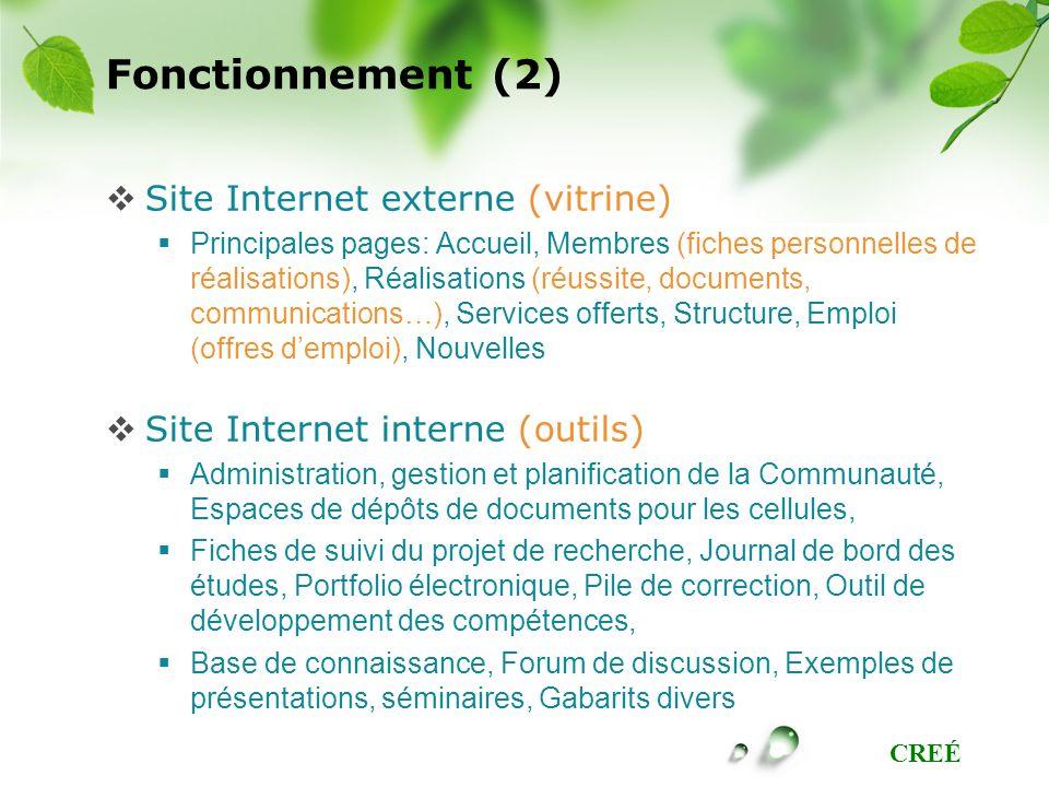 Fonctionnement (2) Site Internet externe (vitrine)