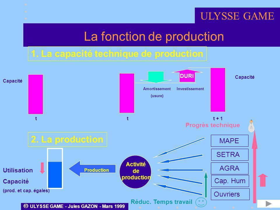 La fonction de production