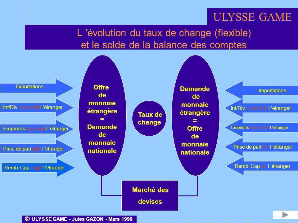 ULYSSE GAME L 'évolution du taux de change (flexible) et le solde de la balance des comptes. Taux de.