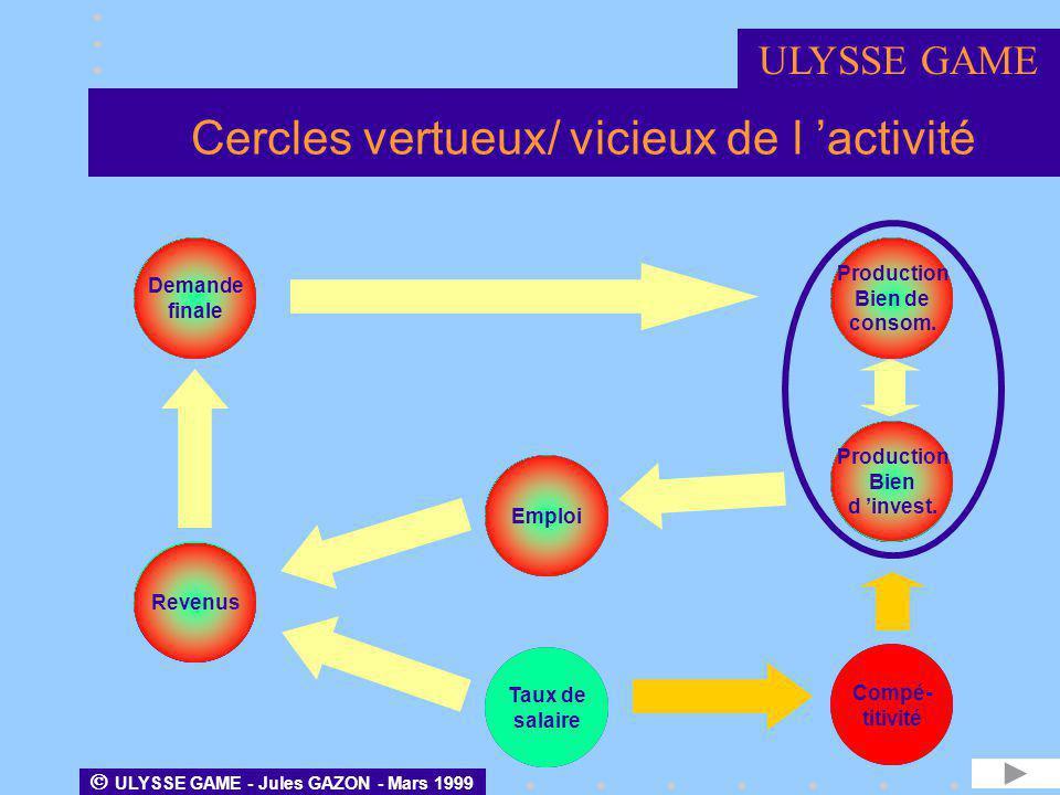 Cercles vertueux/ vicieux de l 'activité
