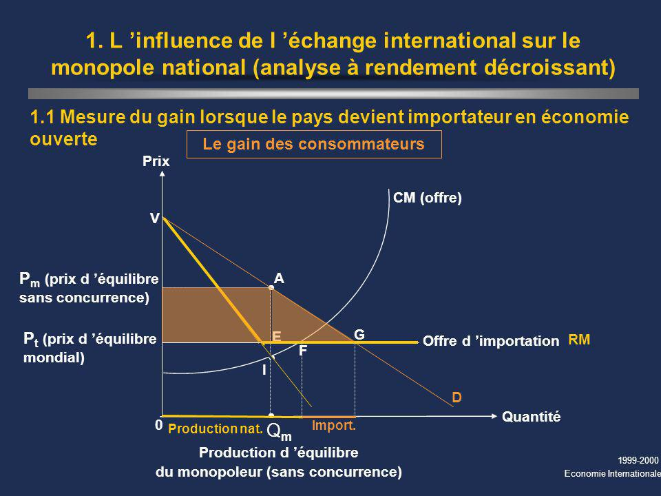 1. L 'influence de l 'échange international sur le monopole national (analyse à rendement décroissant)