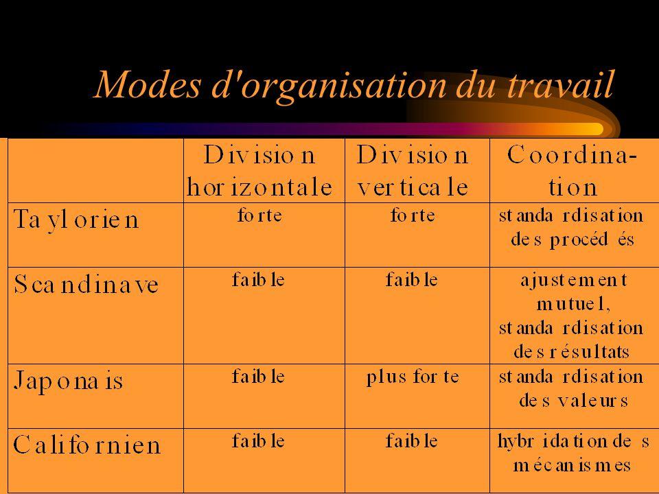 Modes d organisation du travail