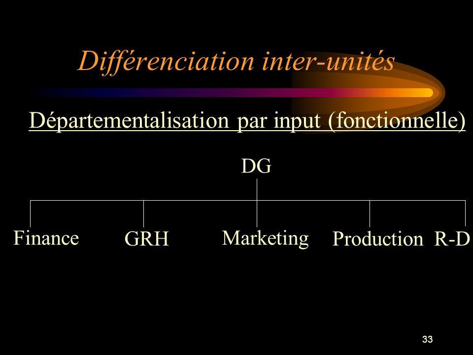 Différenciation inter-unités