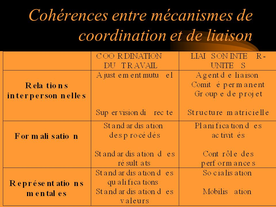Cohérences entre mécanismes de coordination et de liaison