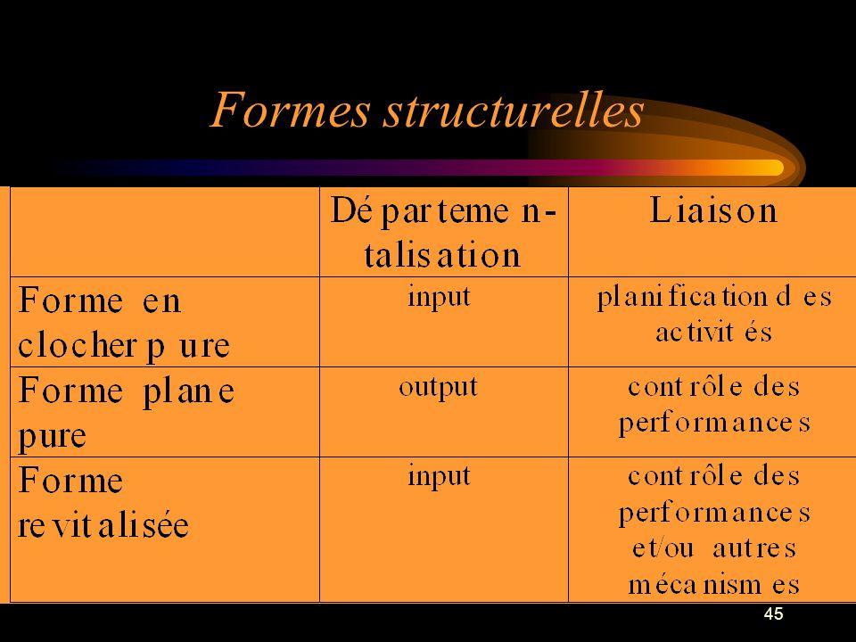 Formes structurelles