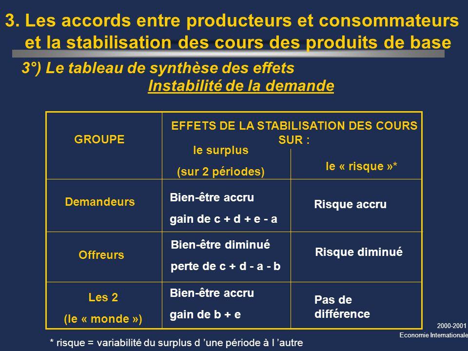 EFFETS DE LA STABILISATION DES COURS SUR :