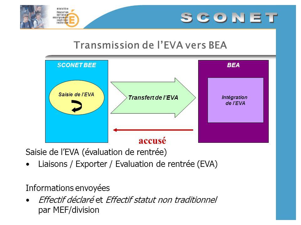 Transmission de l'EVA vers BEA