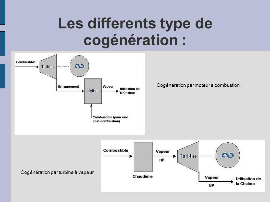 Les differents type de cogénération :