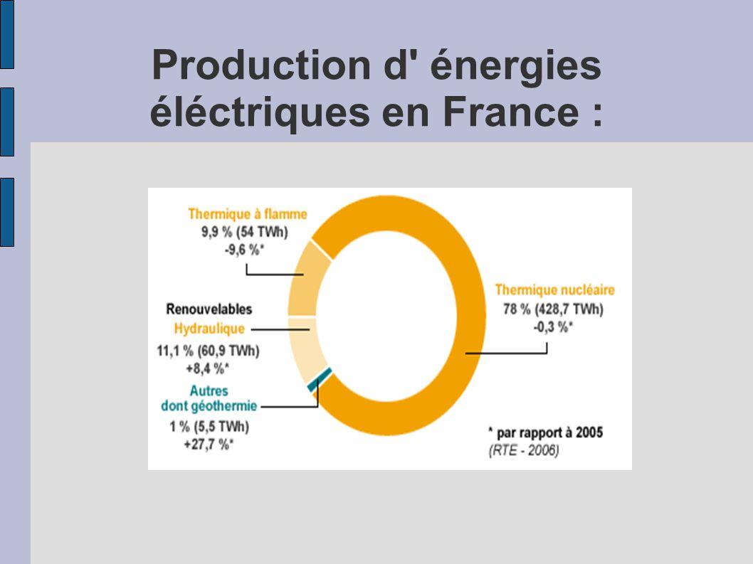 Production d énergies éléctriques en France :