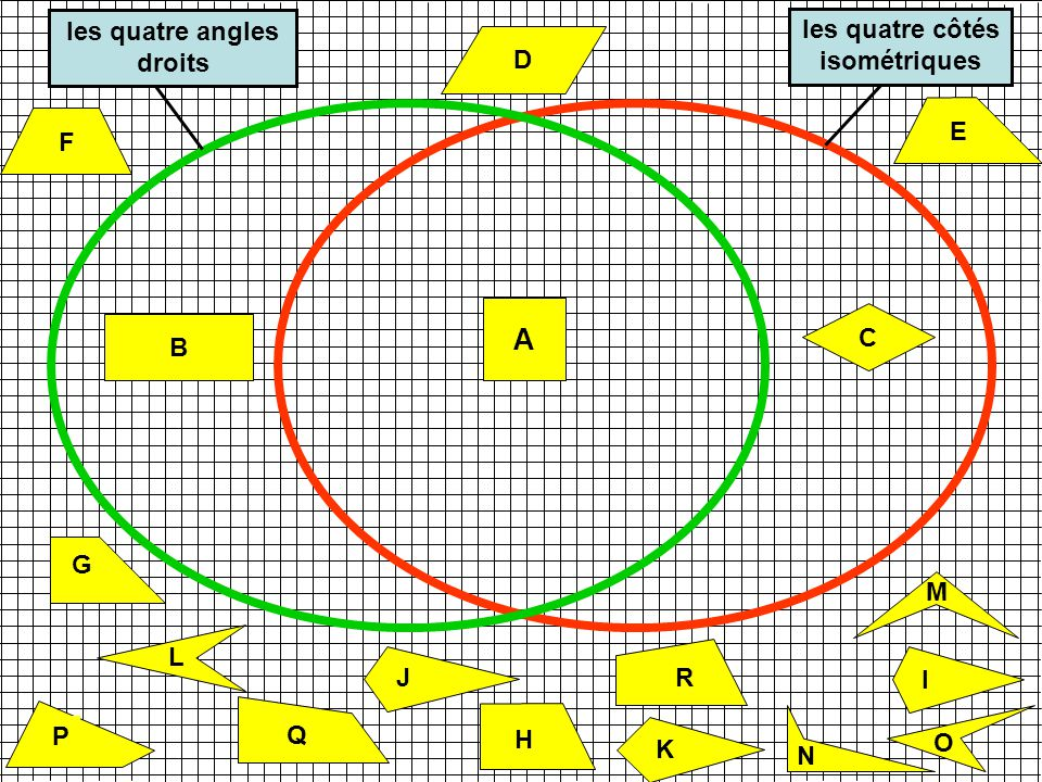 A les quatre angles les quatre côtés droits isométriques D E F C B G M