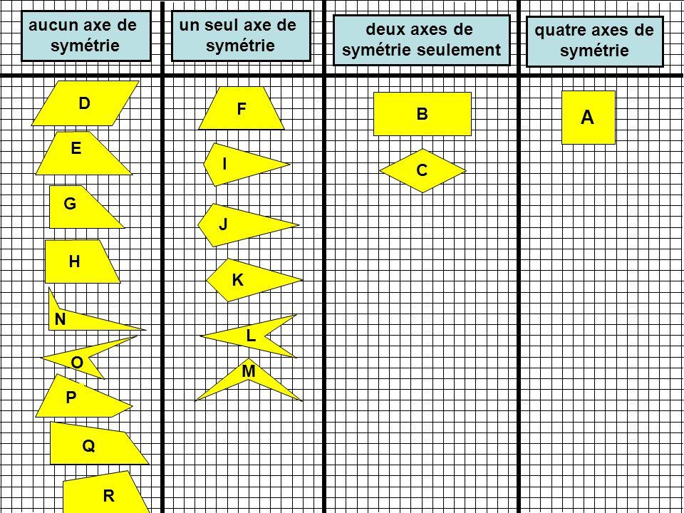 A aucun axe de symétrie un seul axe de symétrie deux axes de