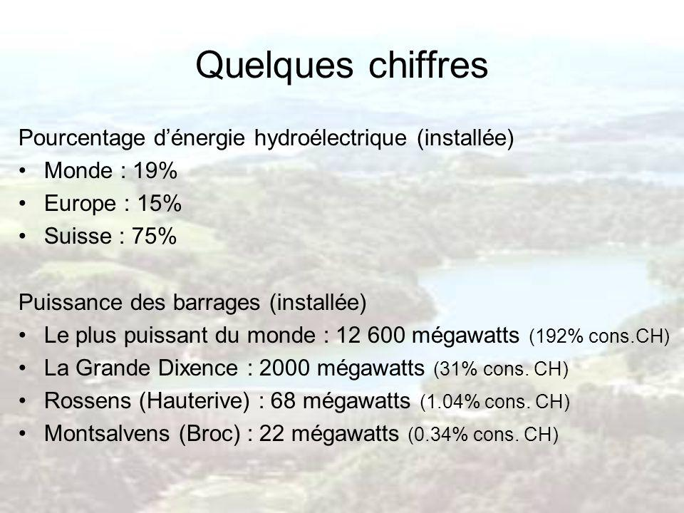 Quelques chiffres Pourcentage d'énergie hydroélectrique (installée)